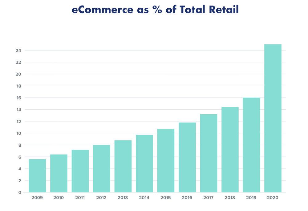 Source: U.S. Dept of Commerce, UBS