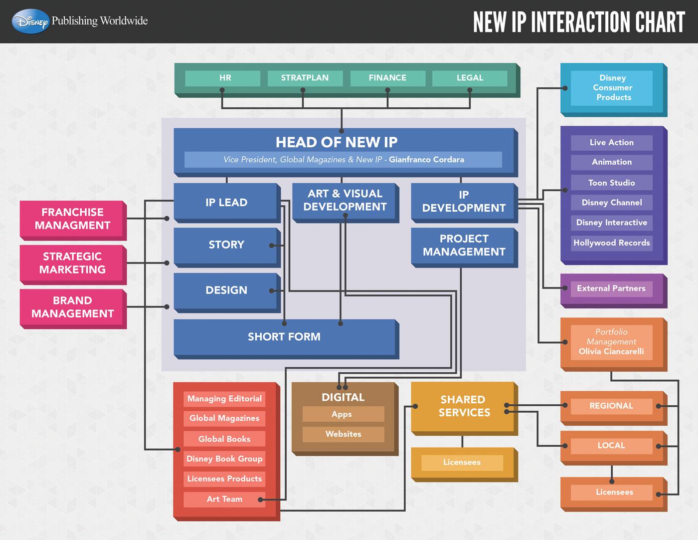 NEWIP_INTERACTION_CHART_V1.jpg