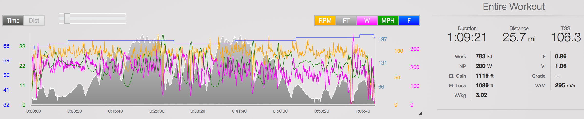 2015 NYC Tri Bike File ( link )   IF is off here. FTP in Training Peaks hadn't been updated in ages. I think my FTP was probably around 240w. W/kg on this should be accurate; I was ~63kg or 138lbs and Average Power was just 188.  As I mentioned above, I had nothing in my legs during this race. I tried to hold 220 and after 10 minutes I could tell that I had zero. My coach Justin and I were 100% focused on getting me fast for Ironman Mont Tremblant, not the NYC tri.  The week prior I had logged a 20 hours of training during a Boulder training camp, including a 112 mile ride at Ironman effort on Friday ( TP Link ) & a 20 mile run @ 6:59/mile pace on Saturday ( TP Link ). The Wednesday before the race I had also done a 60 mile ride @ just above Ironman watts ( TP link ) + a 17 mile off-the-bike run @ 7:15/mile pace ( TP Link ). To this day, that session was one of the hardest Ironman training days I've done. So, big surprise, I raced like shit :)