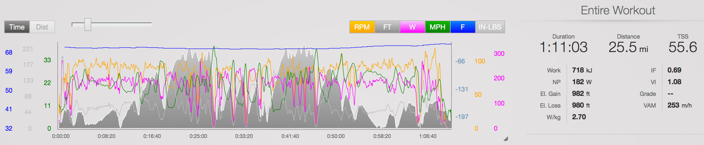 2014 NYC Tri Bike File ( Link )   W/kg is accurate. Average Power was just 168w, but I weighed nada in 2014. 62kg or 136lbs. IF is off. FTP in these days was 215 or so, putting IF for this ride at ~.85. Check out the VI! 1.08? Thank god that's gotten better over the years too. The rainy weather on this day definitely made for a slower time, with some gingerly descending.  I ran pretty damn well this year (36:13 or 5:50/mile) and ended up on the podium in M25-29 with 3rd. My guess is that I didn't push as hard as I could have on the bike.
