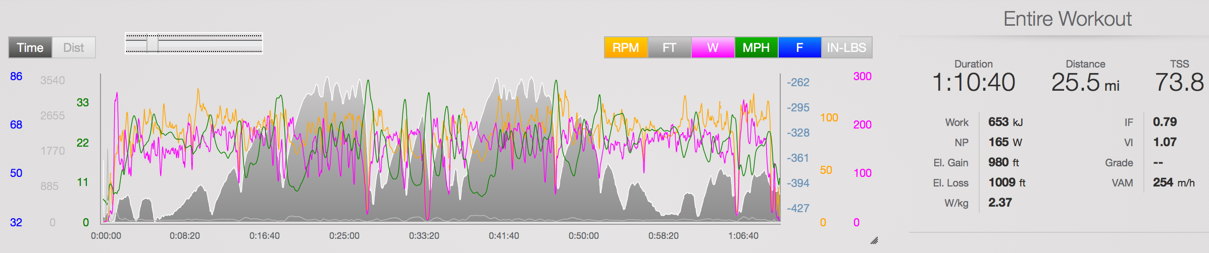 """2013 NYC Tri Bike File ( Link )   Both IF and W/kg are accurate. FTP was ~205w. The faster race with way lower power in comparison to 2014 can probably be attributed to the easier descending in good weather and no minor spill... 2.37 W/kg for an hour? Come on dude. These were my """"I ride like at 12-year-old girl"""" days of triathlon. Hopefully I look back on my 2016 file and think the same in a few years."""
