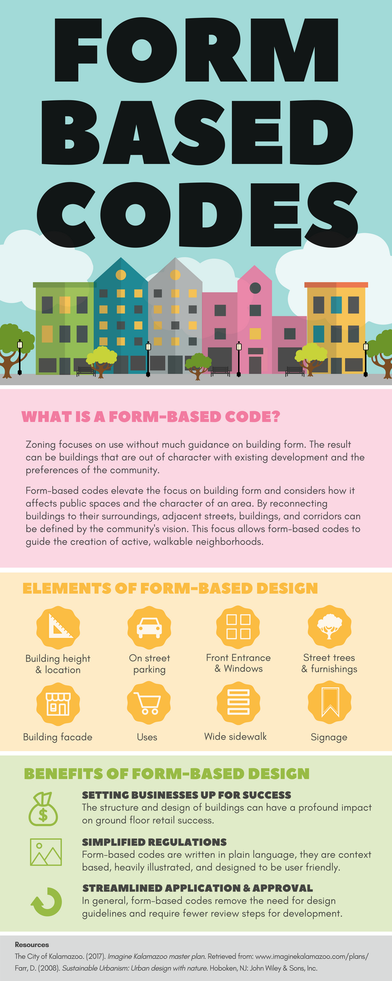 Form Based Codes_Infographic.png