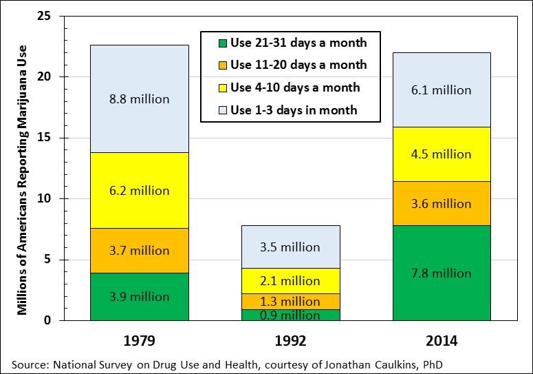 Figure 4. Millions of Americans Reporting Marijuana Use, by Number of Days of Use Reported in the Past Month