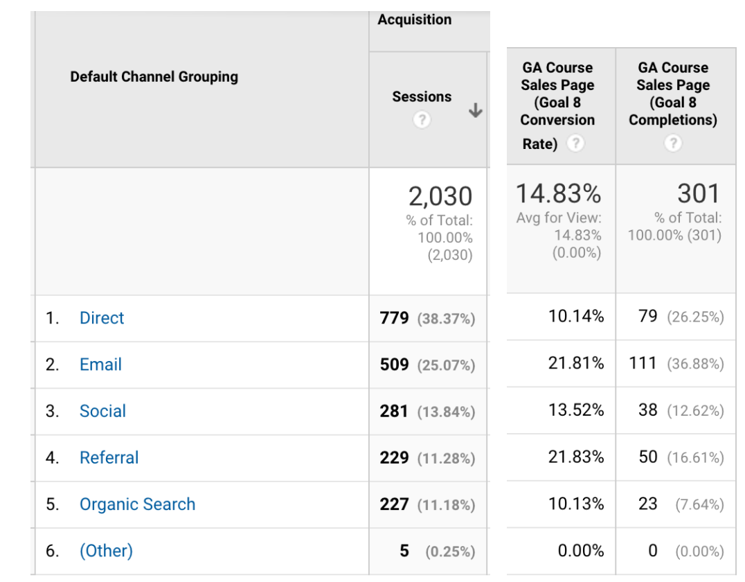 Here I can see which channels led to viewing my Google Analytics Course Sales Page