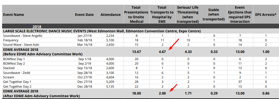 Significant improvement in number of hospital transports per event thanks to harm reduction strategies
