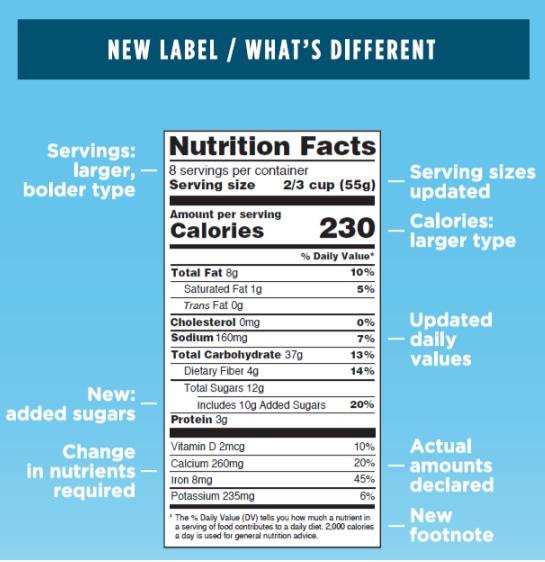 FDA Label Changes. www.FDA.com