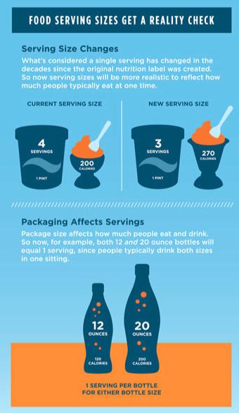 FDA Serving Size Changes. www.FDA.com