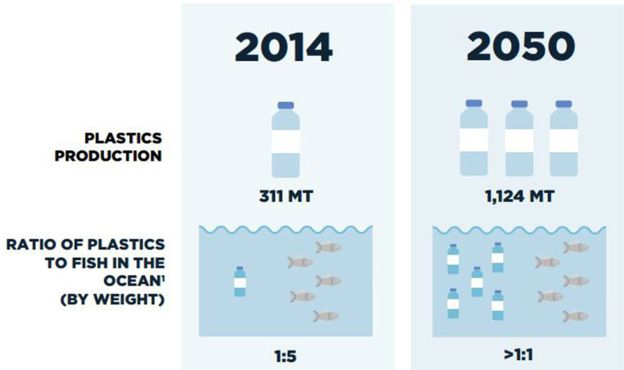 Image: The New Plastics Economy