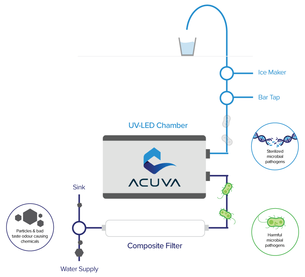 How our UV-LED water purification systems work