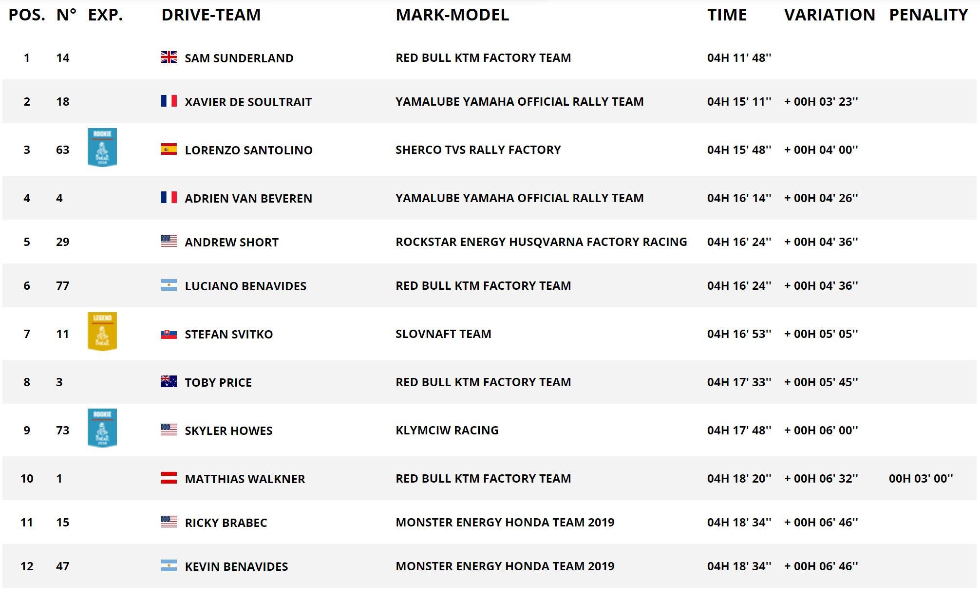 SS5 Stage Rankings.JPG