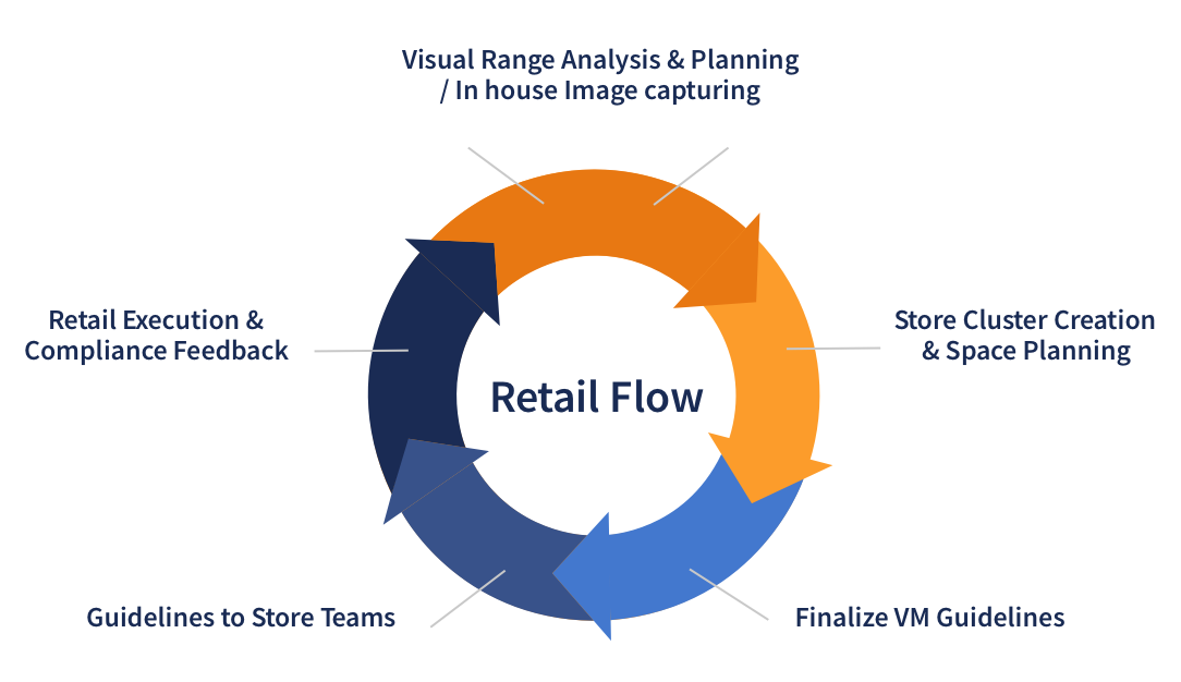 Abbildung 1. Retail Flow