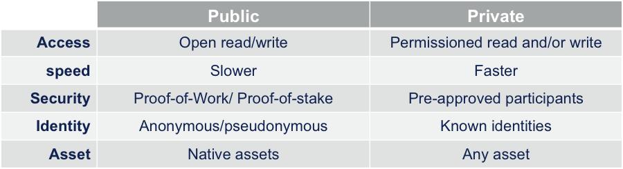 public vs private blockchain.png
