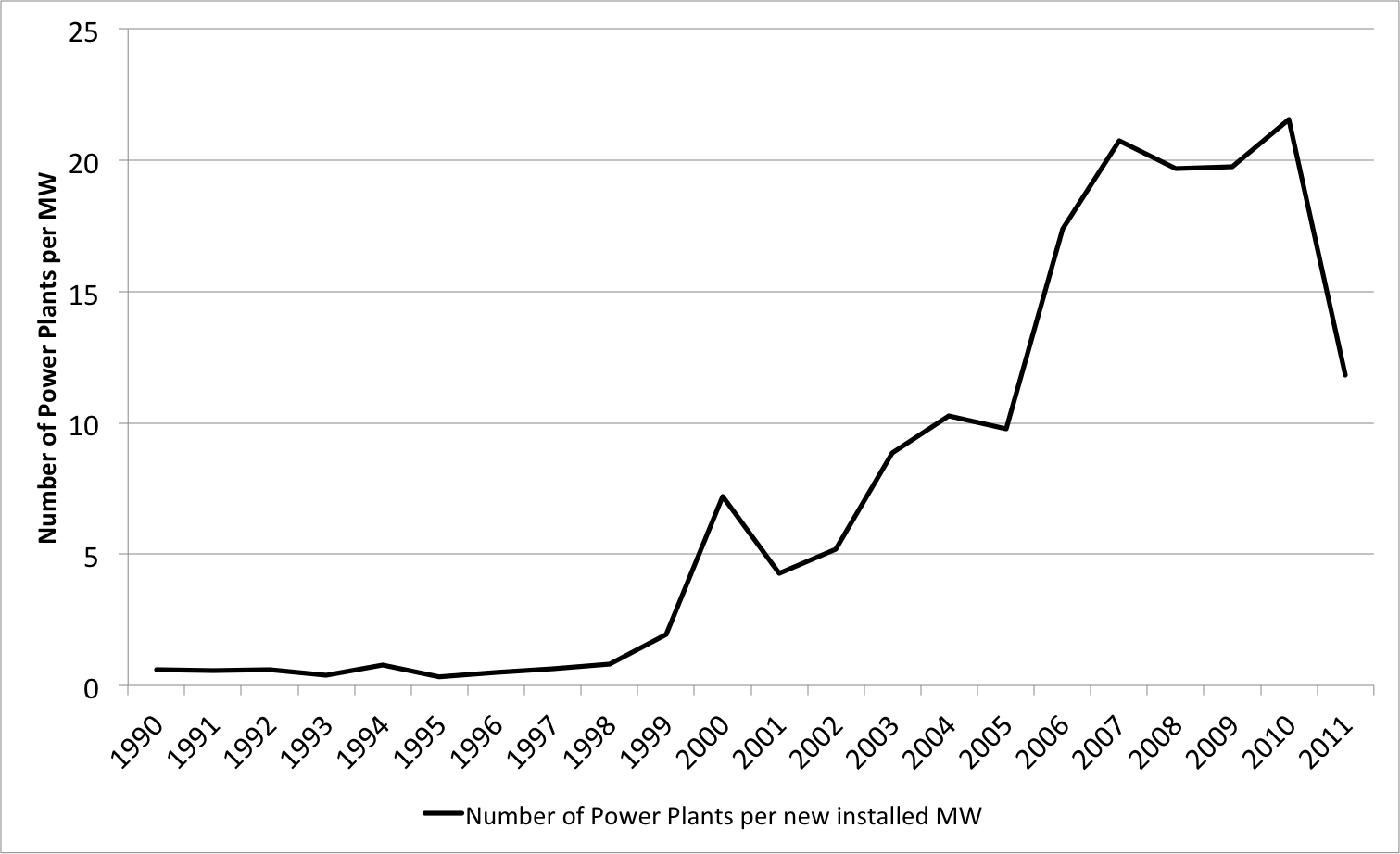 Figure 2: Number of power plants per MW additional capacity ( Brunekreeft et al 2016 )