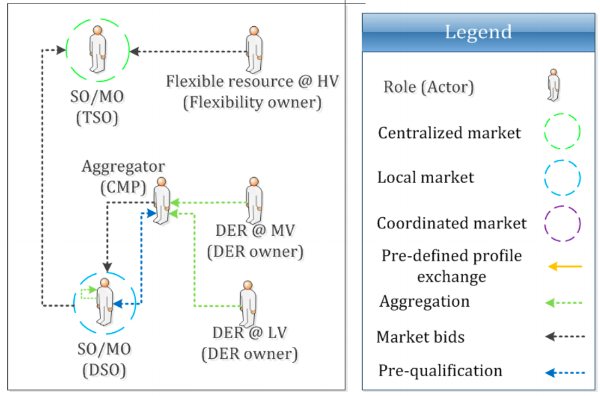 Figure 2: Local AS market model: high-level view of roles, market architecture and stakeholder interactions  Gerard, Rivero & Six (2016) :33
