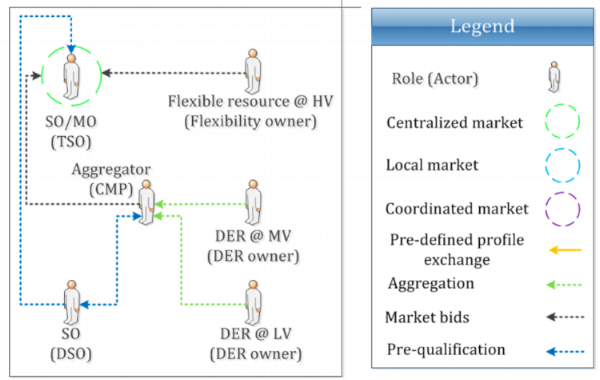 Figure 1: Centralized AS market model: high-level view of roles, market architecture and stakeholder interactions  Gerard, Rivero & Six (2016) :32