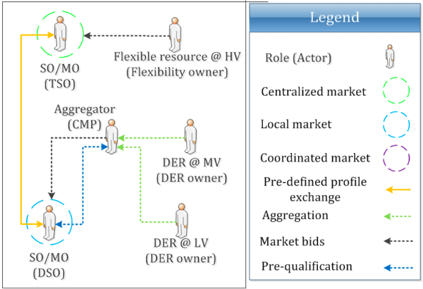Figure 3: Shared balancing responsibility model: high-level view of roles, market architecture and stakeholder interactions  Gerard, Rivero & Six (2016) :35