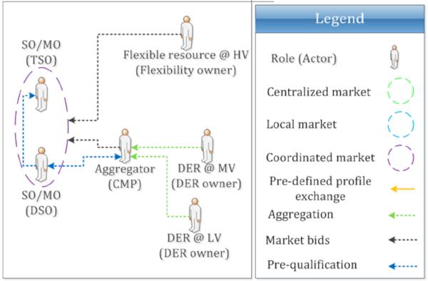 Figure 4: Common TSO-DSO AS market model: high-level view of roles, market architecture and stakeholder interactions  Gerard, Rivero & Six (2016) :37