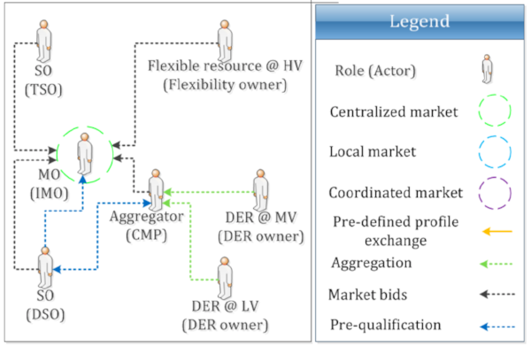 Figure 5: Integrated flexibility market model: high-level view of roles, market architecture and stakeholder interactions   Gerard, Rivero & Six (2016) :39
