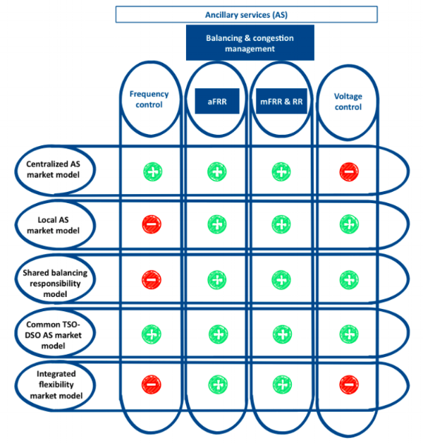 Table 1:Mapping of ancillary services and coordination schemes  Gerard, Rivero & Six (2016) :55