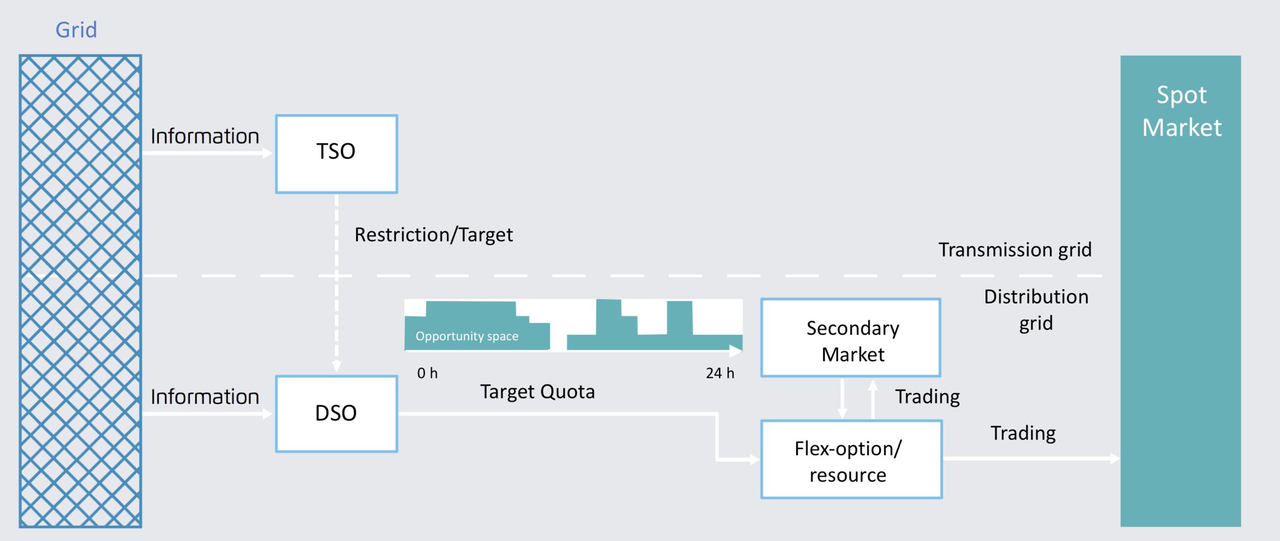 Figure 2: Secondary market quota model  Nabe et al. (2017) :85