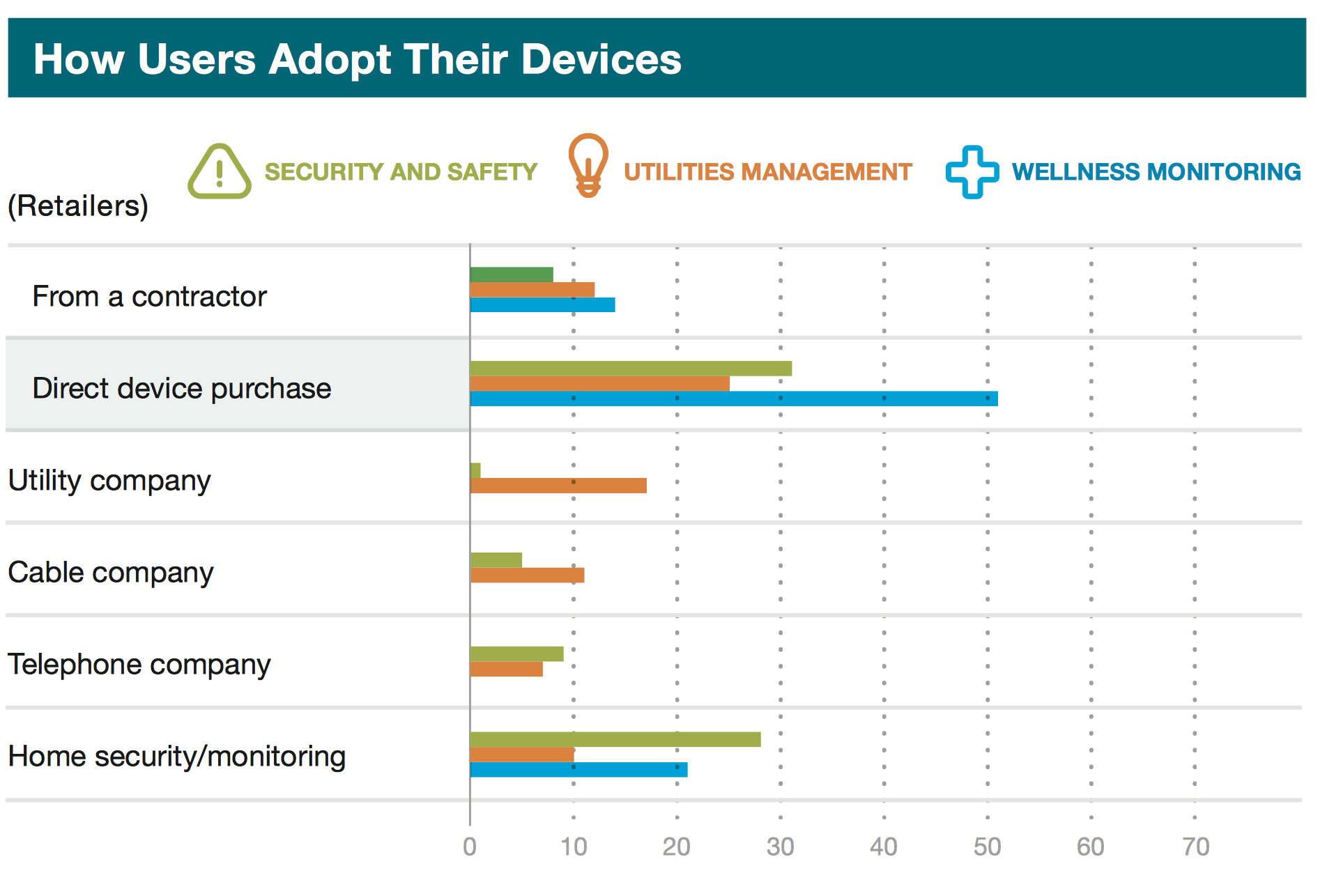 Figure 1: How users in the US adopt their smart home devices ( McKinsey, 2016 )