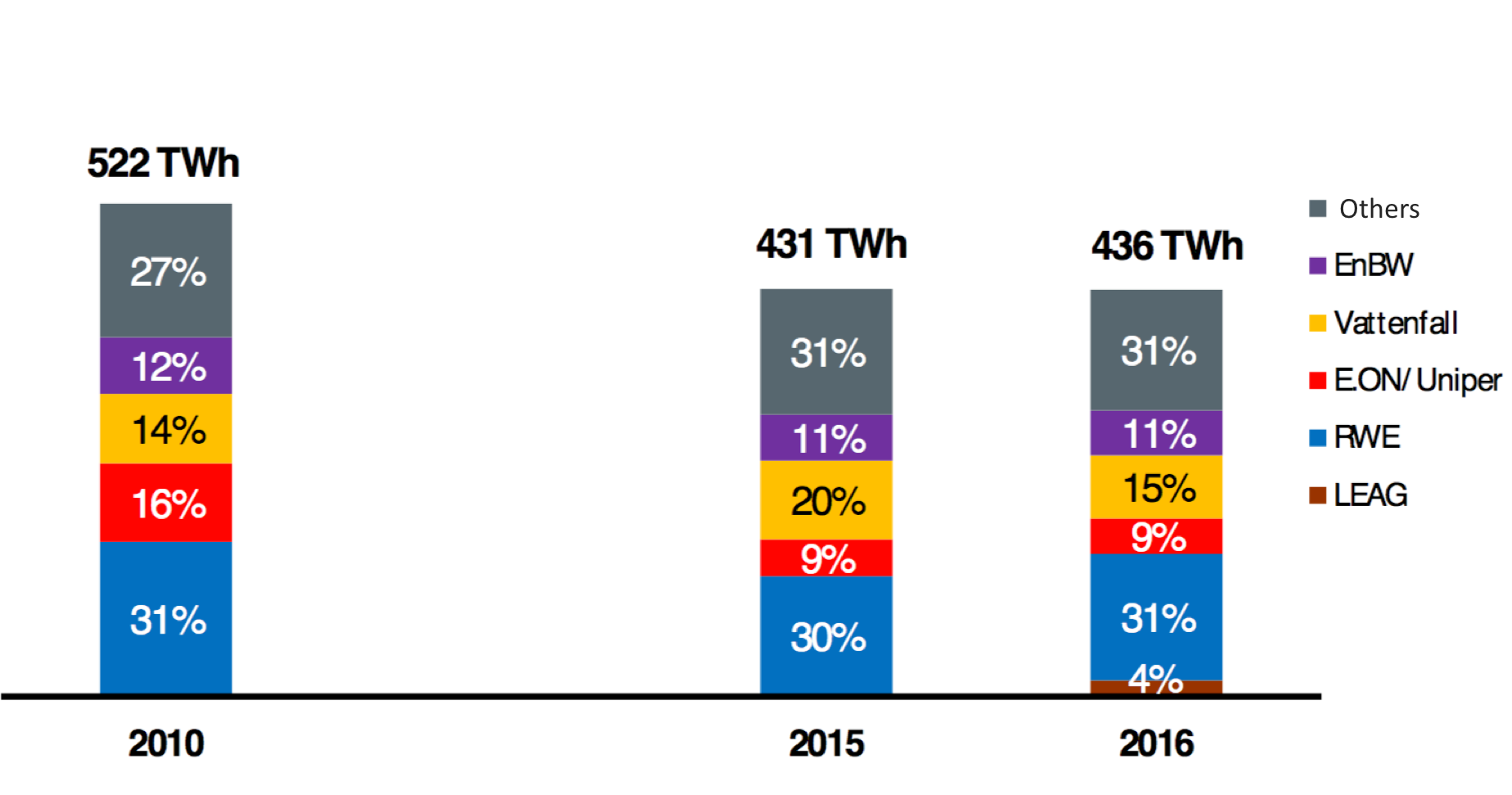 Figure 1:Market share of the four/five largest generation companies in the German-Austrian electricity market (BNetzA 2017:p. 43) Note that the data in this picture is for the German-Austrian market while we refer to the German market only in the text above. Therefore, numbers differ a bit.