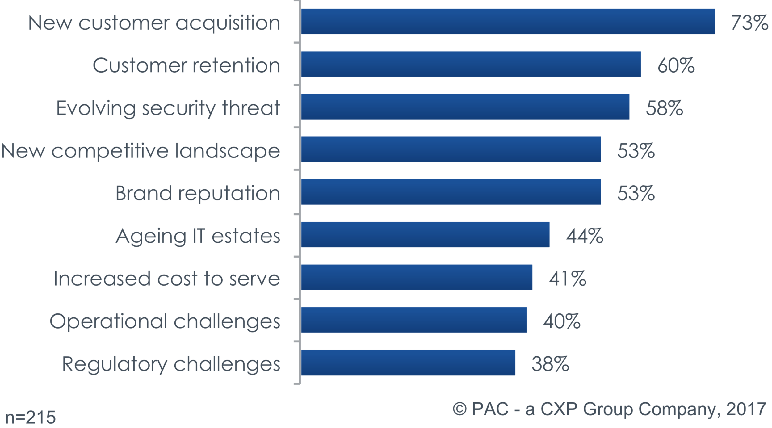 Figure 2: What are the major challenges facing your business in 2017? (source: PAC 2017)