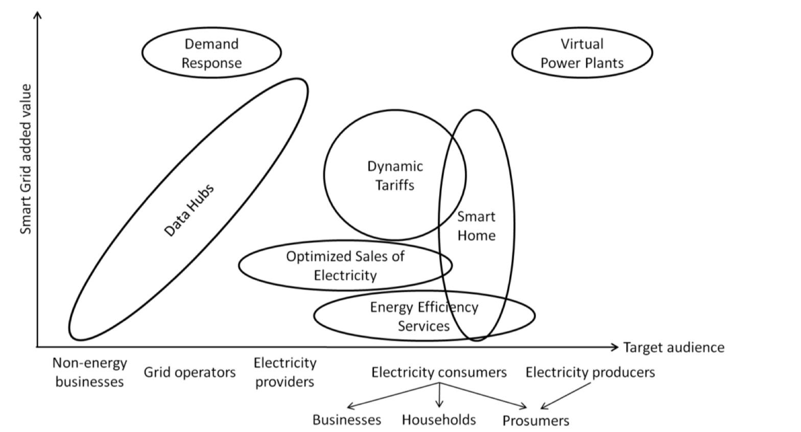 Figure 1: Categorization of smart meter based business models ( Bischoff et al (2017) )