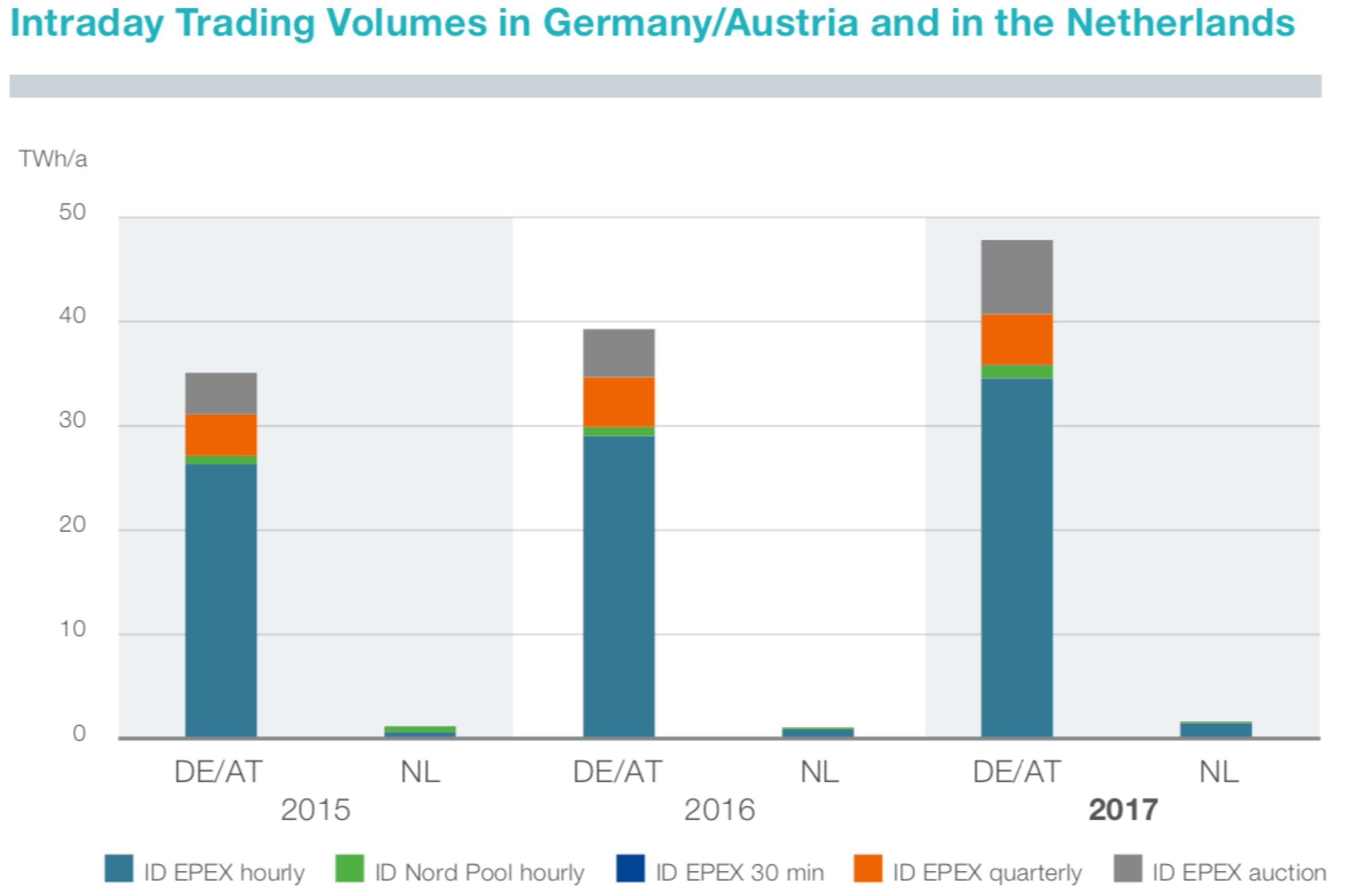 Abbildung 3: Intraday-Handelsvolumen in Deutschland/Österreich und in den Niederlanden von 2015-2017 (TenneT 2018)