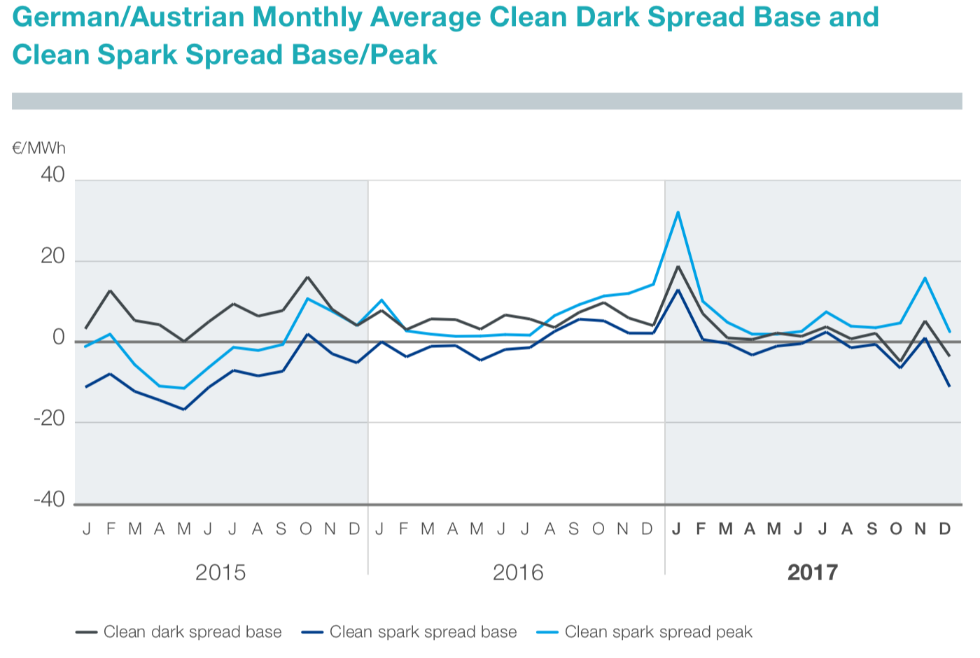 Abbildung 5: Monatsdurchschnittliche Clean-Dark-Spread-Basis und Clean-Funke-Spread-Basis/Peak in Deutschland/Österreich (Tennet 2018)