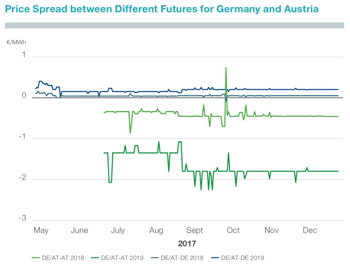Abbildung 4: Preisspanne zwischen verschiedenen Baseload-Futures für Deutschland und Österreich (TenneT 2018)