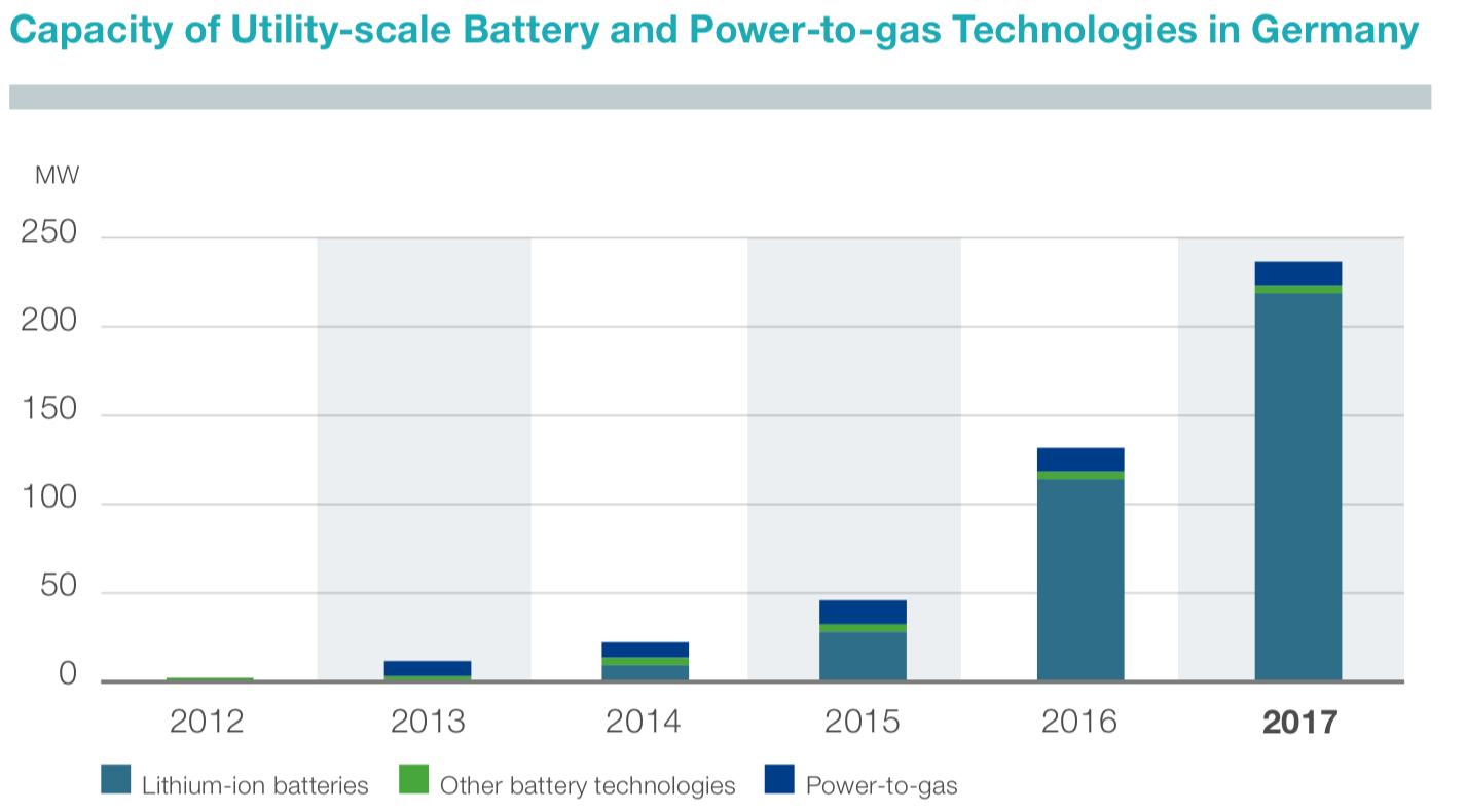 Abbildung 6: Installierte Kapazität von Groß-Batteriespeichern und Strom-Gas-Speichertechnologien in Deutschland (TenneT 2018)