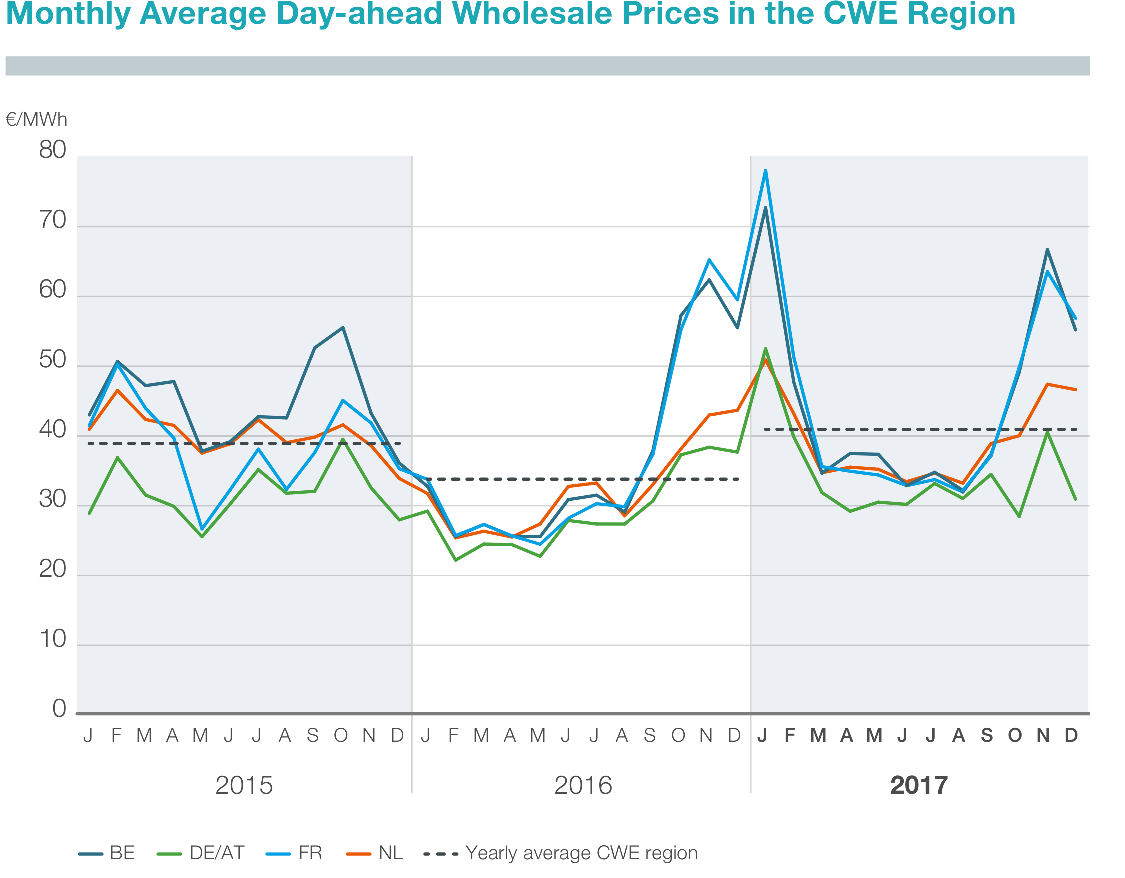 Figure 1: Monthly average of hourly day-ahead wholesale prices in the CWE region (TenneT 2018)