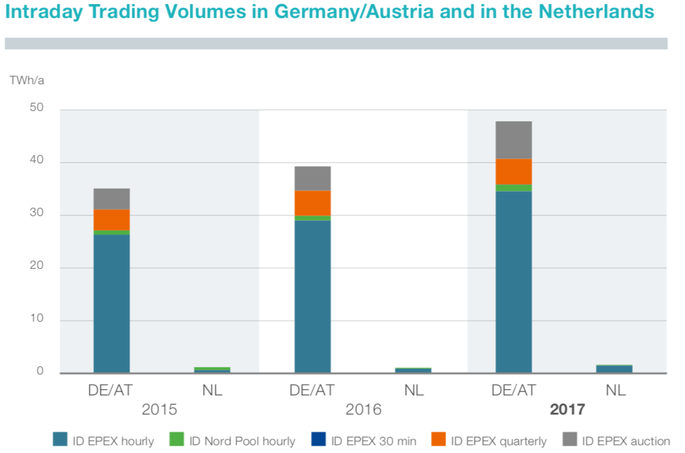 Figure 3: Intra-day trading volumes in Germany/Austria and in the Netherlands from 2015-2017 (TenneT 2018)