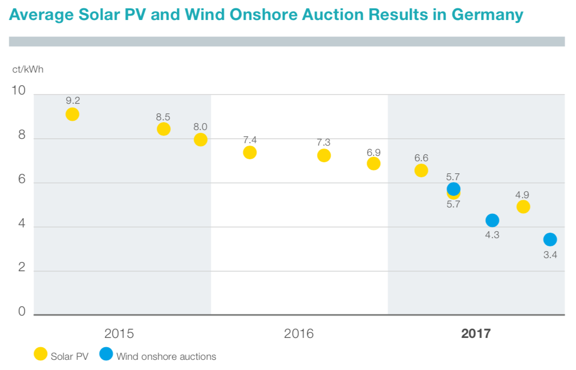Figure 9: Average auction results for solar panels and wind onshore turbines in Germany (Tennet 2018)