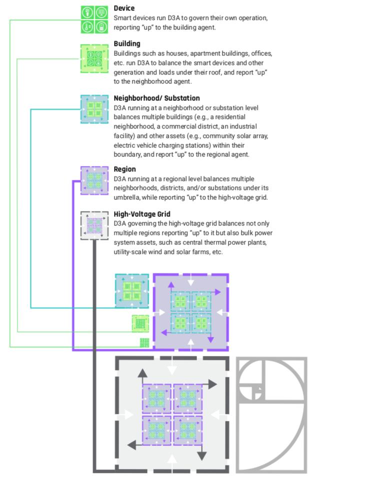 Figure 3:The Fractal, Recursive D3A Implementation (EWF 2018)