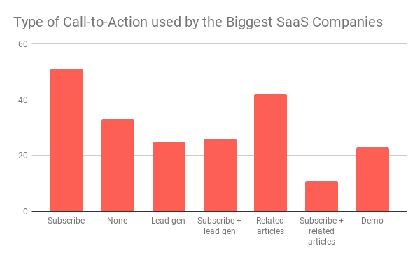 Type-of-Call-to-Action-used-by-the-Biggest-SaaS-Companies.png