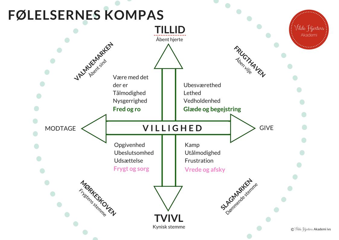 Følelsernes Kompas er udviklet af os, Mahtab Beigi og Jannie Ahle i Vilde Hjerters Akademi