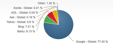 Search Engine Share provided by Source: NetMarket Share April 2017
