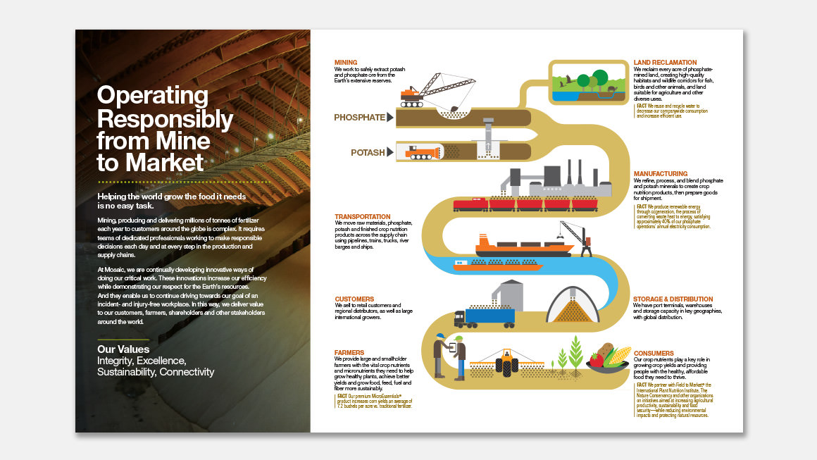 Road to success . We designed an illustration to show Mosaic's value chain, from mine to market.