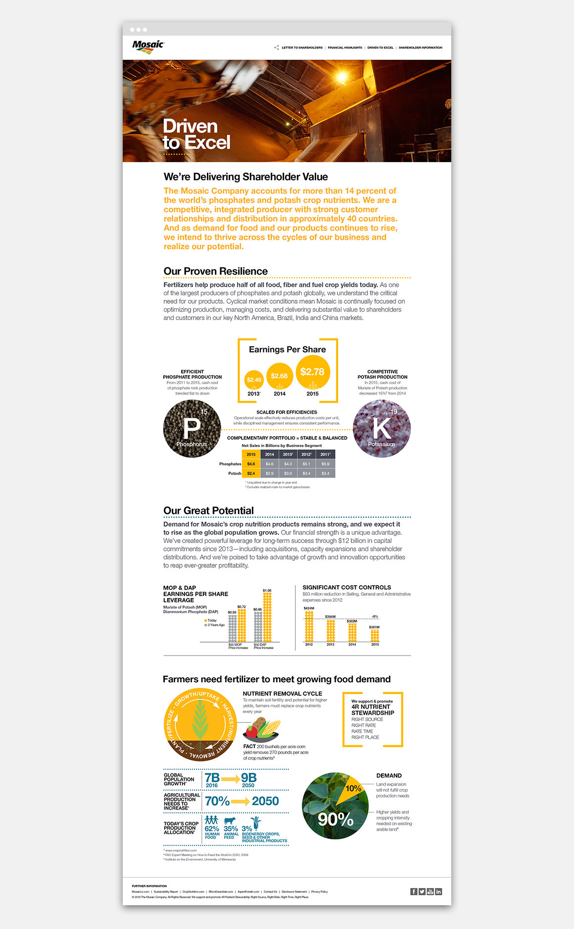 For your information . Online and in print, infographics show Mosaic's resilience, potential and its part in helping to meet growing demand for food.