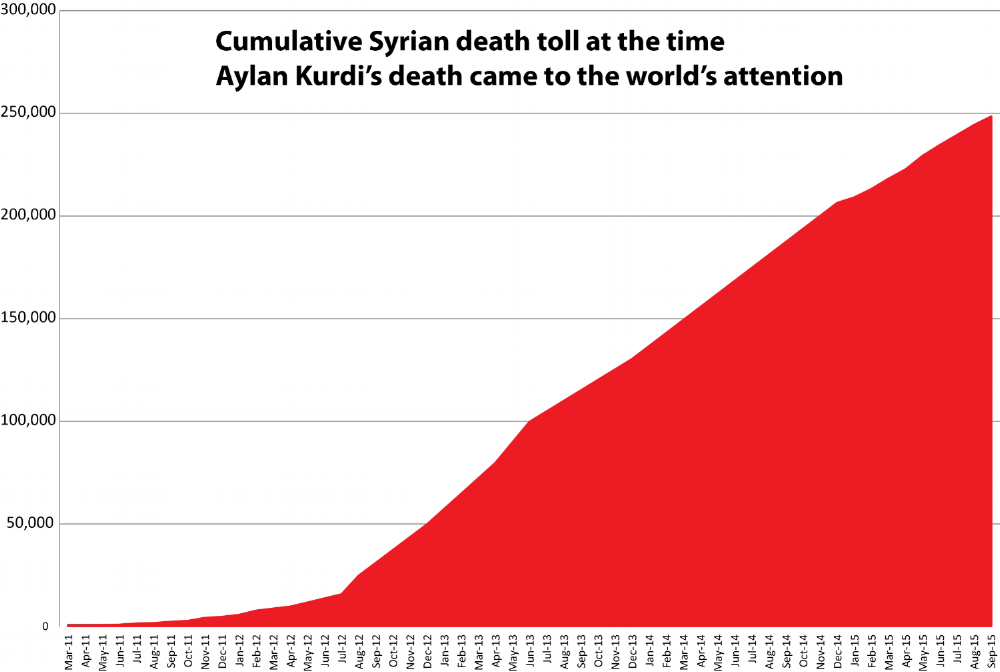 SyrianDeathToll.png