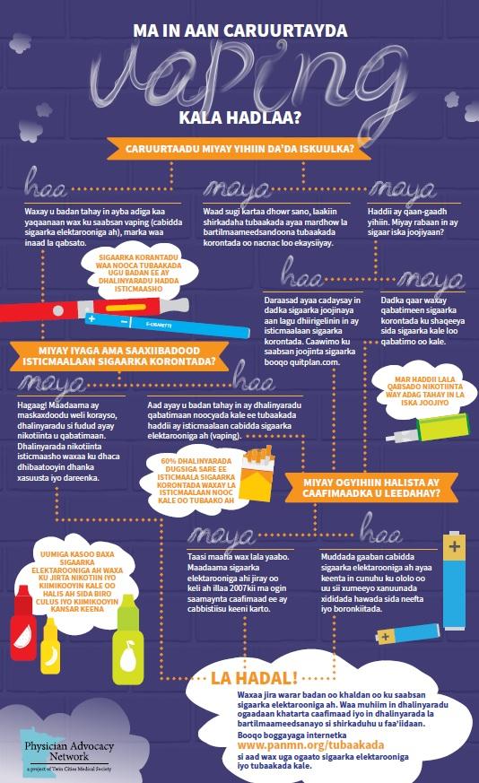 Vaping Infographic - Somali