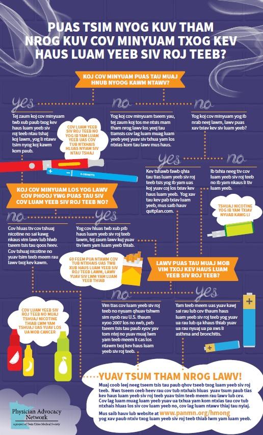 Vaping Infographic - English (Hmong translation coming soon)