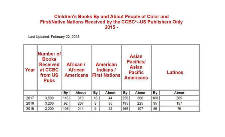 Source: Cooperative Children's Book Center