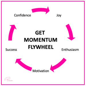 Get Momentum Flywheel.png