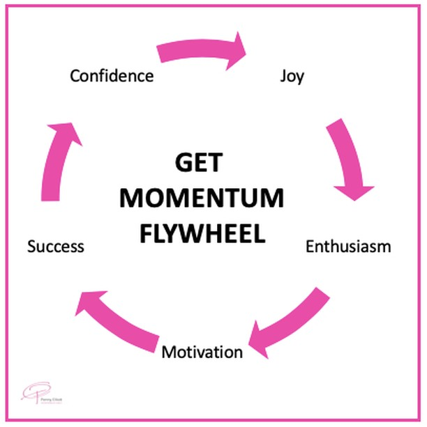 Momentum is defined as 'mass in motion' and in business this mass in motion is successes collected along the way.⠀⠀⠀⠀⠀⠀⠀⠀⠀ ⠀⠀⠀⠀⠀⠀⠀⠀⠀ The groovy part of momentum is that the more you get in momentum the more successes you have and therefore that fuels more momentum and more successes and then you're in this fly wheel that just keeps spinning and growing.⠀⠀⠀⠀⠀⠀⠀⠀⠀ ⠀⠀⠀⠀⠀⠀⠀⠀⠀ That's why I am obsessed about being in momentum. ⠀⠀⠀⠀⠀⠀⠀⠀⠀ ⠀⠀⠀⠀⠀⠀⠀⠀⠀ In all areas of my life. For example - I am running the Chicago Marathon in 5 weeks time. I have been in training for 3 months now. Each week I have built up the distance in my runs. I have a schedule on cupboard door in the kitchen where I keep track of my weekly milage. Some people say this number tracking is obsessive and a little sad.⠀⠀⠀⠀⠀⠀⠀⠀⠀ ⠀⠀⠀⠀⠀⠀⠀⠀⠀ But this is where they're missing the point...⠀⠀⠀⠀⠀⠀⠀⠀⠀ ⠀⠀⠀⠀⠀⠀⠀⠀⠀ Seeing my successes grow gives me the courage to go a little longer and a little further the next week, and then the following week and so on. The success from the previous week gives me the zing to stay in momentum for the following week. And all of a sudden a 30km run on Sunday doesn't seem so scary as it did when I wrote the plan 3 months ago.⠀⠀⠀⠀⠀⠀⠀⠀⠀ ⠀⠀⠀⠀⠀⠀⠀⠀⠀ Bring this ideology into your business by using these 6 Super Easy Ways to Get Momentum in Your Business TODAY and Start Seeing Results.⠀⠀⠀⠀⠀⠀⠀⠀⠀ 1. Track how many leads came in to your business this week. Add 10% and shoot for that many more next week. ⠀⠀⠀⠀⠀⠀⠀⠀⠀ 2. How engaged is your following? Take a look at your insights, write it on the wall, then engage with them for the week. Track that number and see it move upwards.⠀⠀⠀⠀⠀⠀⠀⠀⠀ 3. Remove the things that you don't love doing and focus on what you do. This will give you the success feeling and you'll feel so much more motivated.⠀⠀⠀⠀⠀⠀⠀⠀⠀ 4. Take your clients success as you success. ⠀⠀⠀⠀⠀⠀⠀⠀⠀ 5. Show up everyday for your tribe - be persistent and consistent ⠀⠀⠀⠀⠀⠀⠀⠀⠀ 6. Create a plan, make it mini 