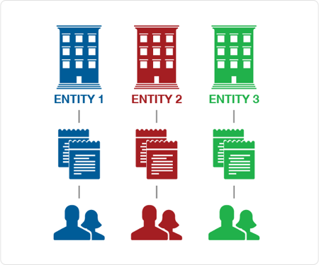 The entity security model is a good fit for small teams or where security doesn't need to vary between individual record types