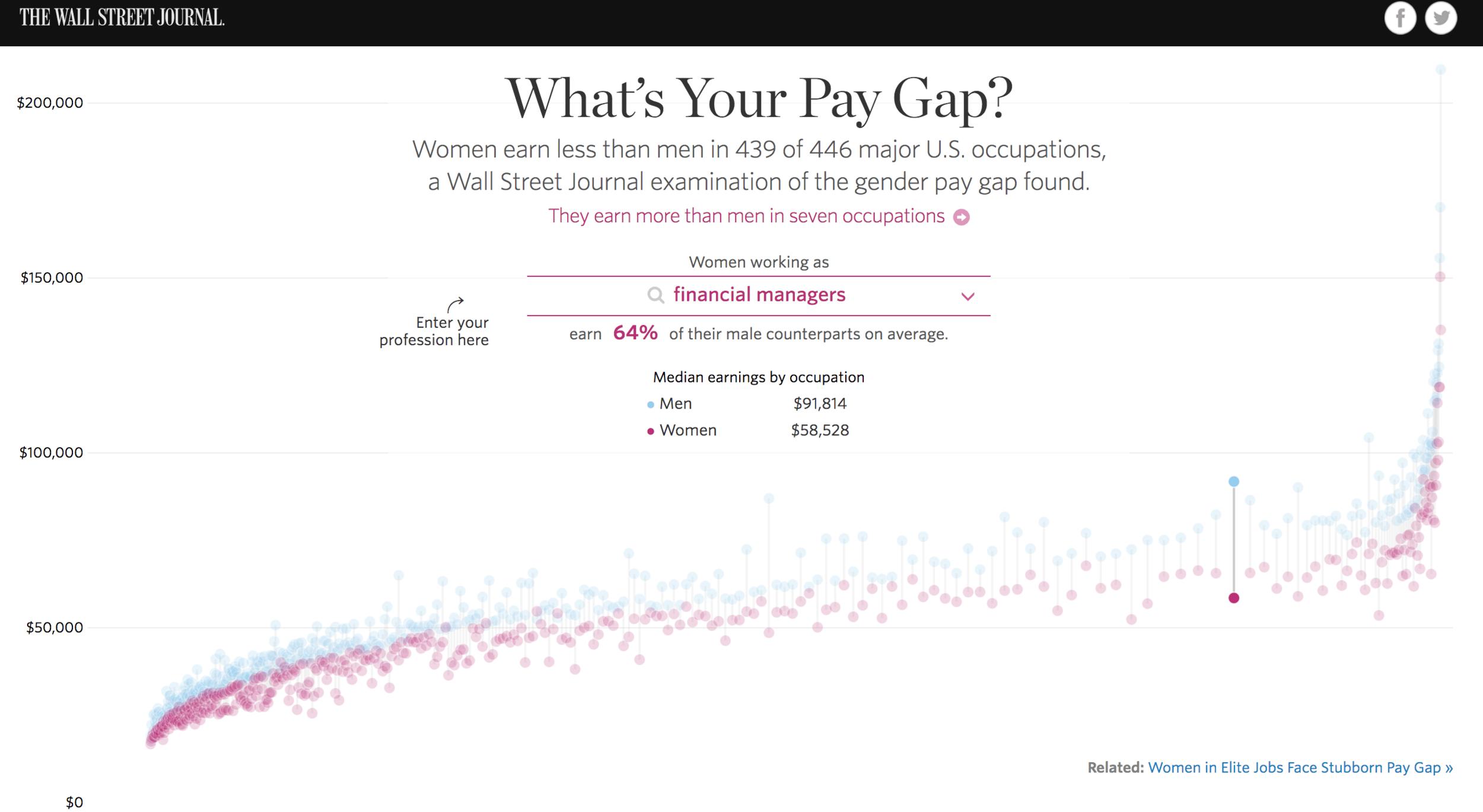 graphics.wsj.com:gender-pay-gap:.png