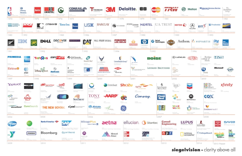 Alan Siegel's past and current clients.